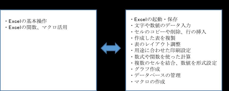 Excelに関するスキル項目