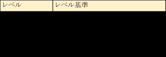スキルレベルの例