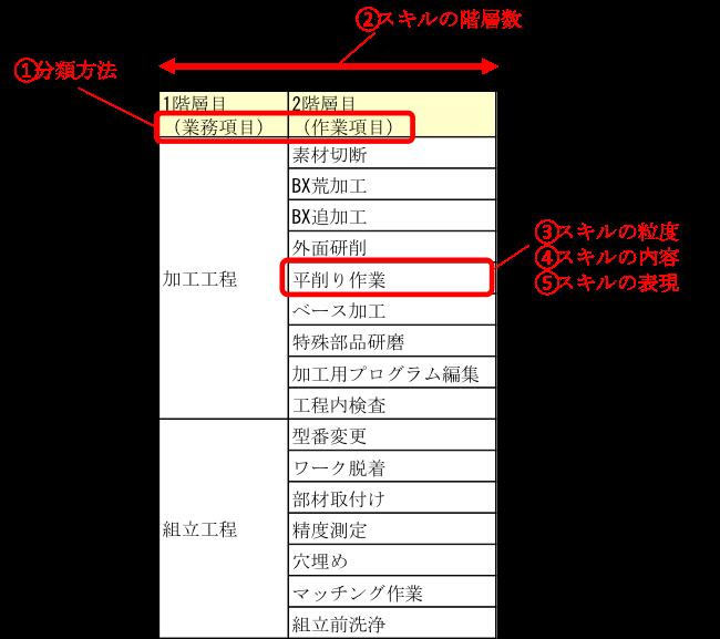 スキル体系の例